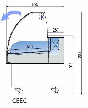 CEEC diagram